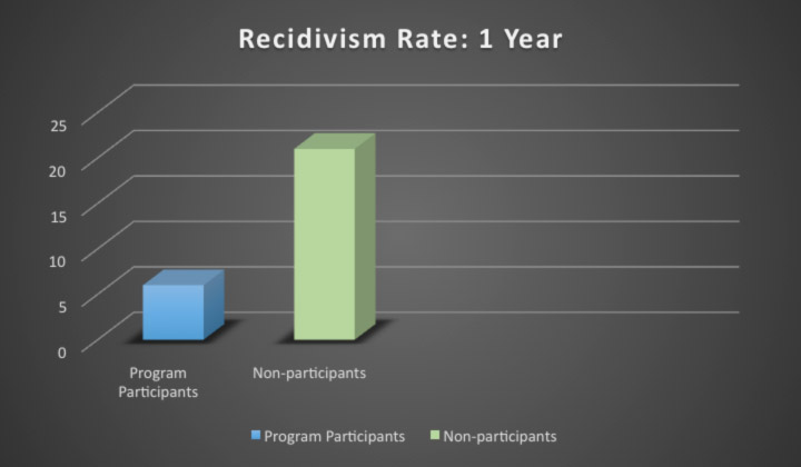recidivism rates What is the national juvenile recidivism rate also see measuring juvenile recidivism an online interactive resource from the pew charitable trusts' public safety performance project you may also wish to conduct a search of the ncjrs abstracts database, which contains a number of reports on.