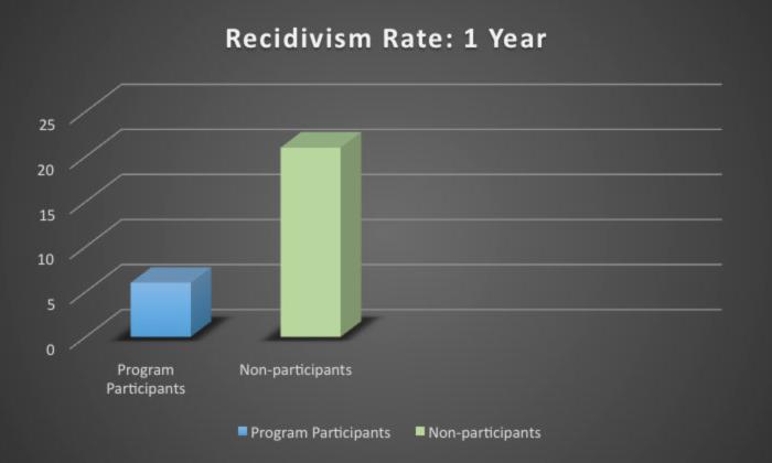 Recidivism Chart